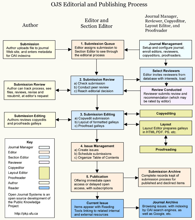 Editorial OJS dan Proses Penerbitan